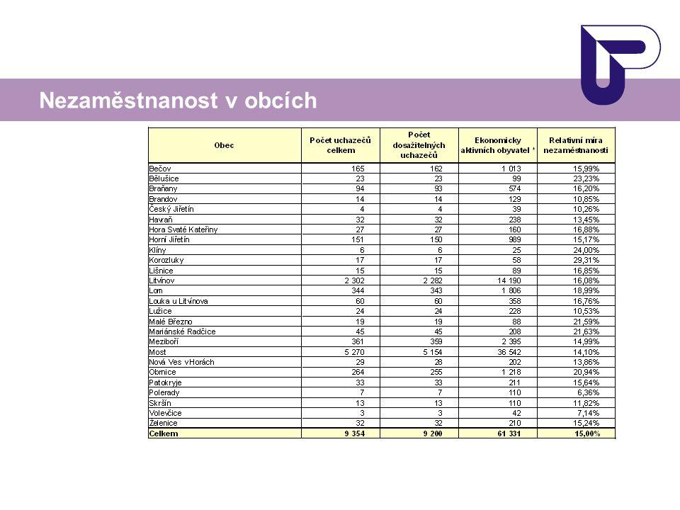 Nezaměstnanost v obcích