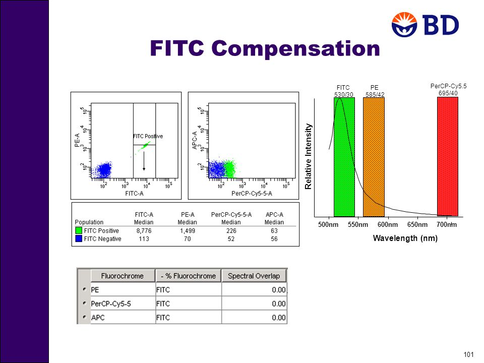 101 FITC Compensation 650nm700nm PerCP-Cy5.5 695/40 500nm600nm FITC 530/30 Relative Intensity Wavelength (nm) 550nm PE 585/42
