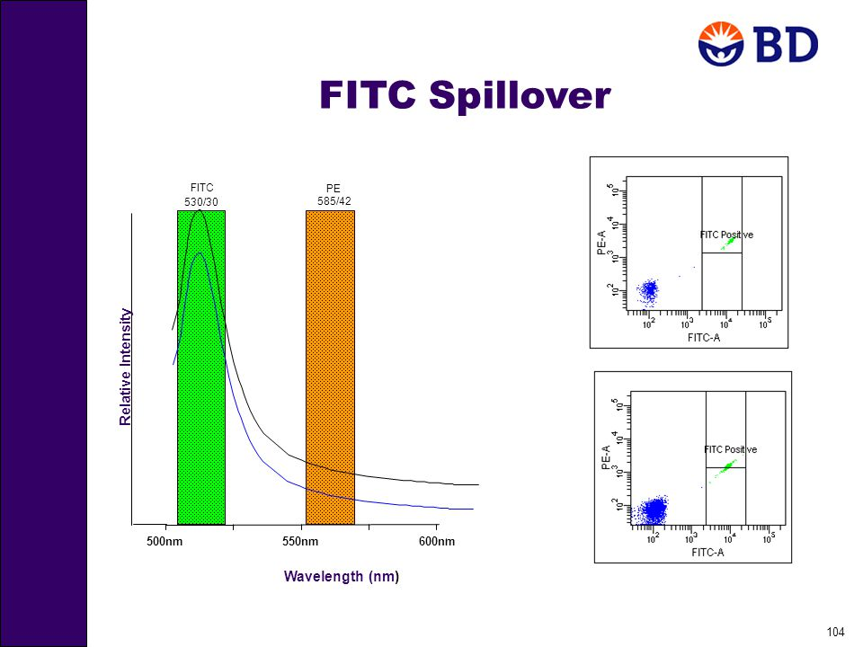 104 FITC Spillover 600nm500nm550nm FITC 530/30 Relative Intensity Wavelength (nm) PE 585/42