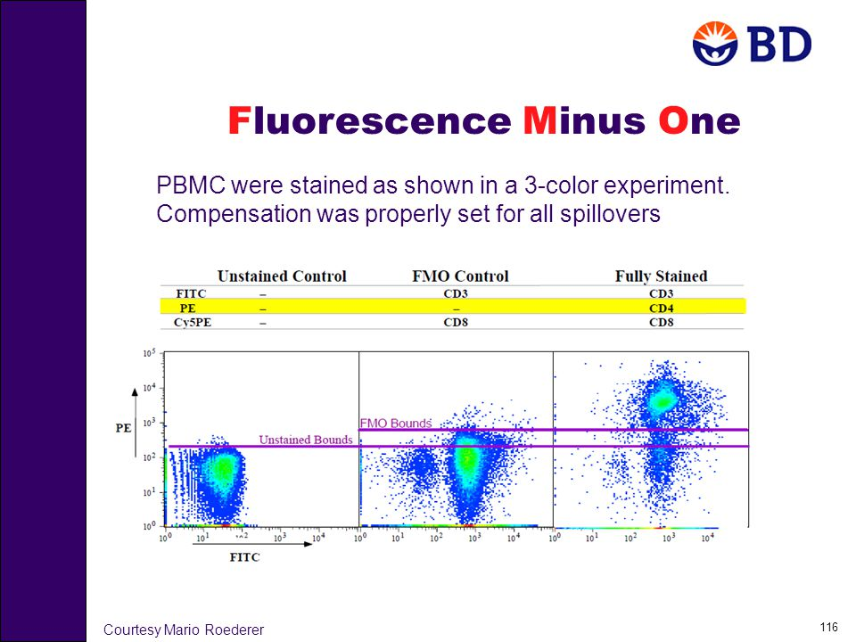 116 PBMC were stained as shown in a 3-color experiment. Compensation was properly set for all spillovers Courtesy Mario Roederer Fluorescence Minus On