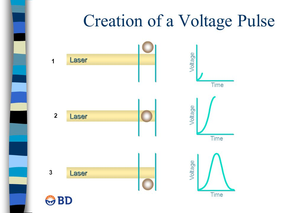 Laser Laser Laser Creation of a Voltage Pulse Time Voltage Time Voltage Time Voltage 1 2 3