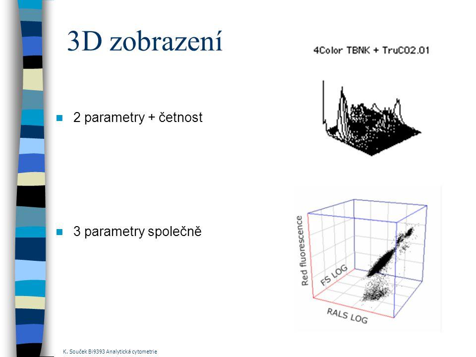 3D zobrazení 2 parametry + četnost 3 parametry společně K. Souček Bi9393 Analytická cytometrie