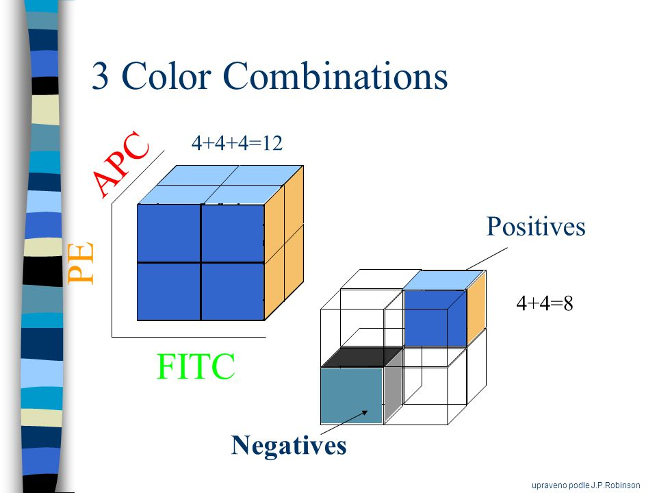3 Color Combinations Negatives Positives 4+4=8 FITC PE APC 4+4+4=12 upraveno podle J.P.Robinson