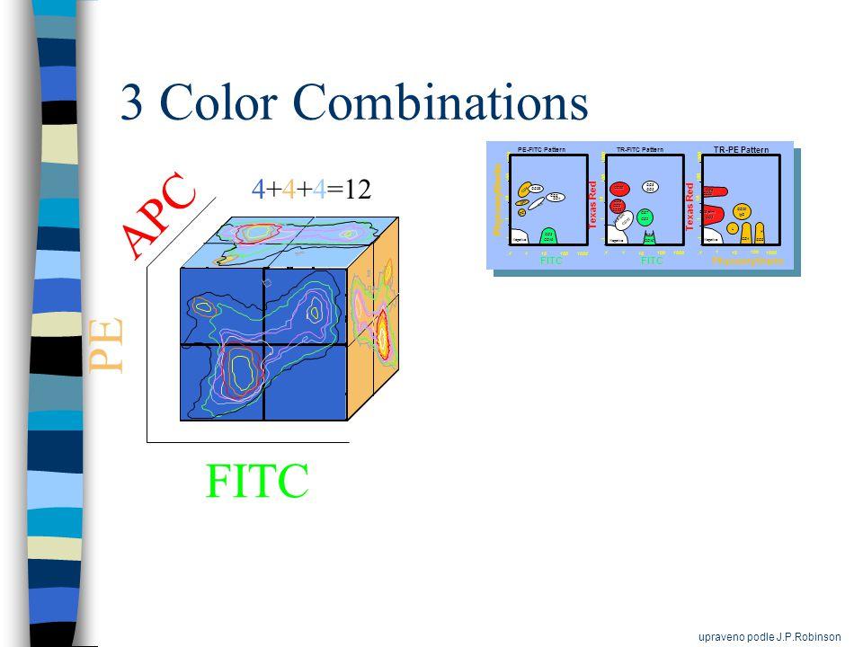 3 Color Combinations FITC PE APC 4+4+4=12 upraveno podle J.P.Robinson