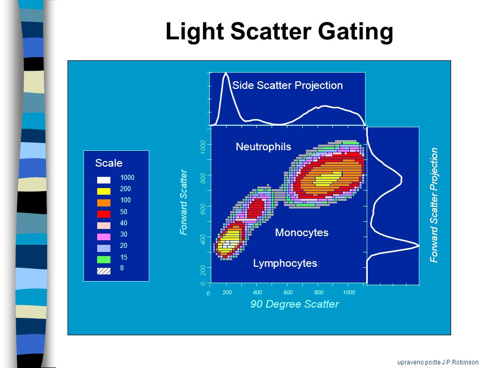 90 Degree Scatter 0 200 400 600 8001000 8 15 20 30 40 50 100 200 1000 Lymphocytes Monocytes Neutrophils Side Scatter Projection Light Scatter Gating Scale upraveno podle J.P.Robinson
