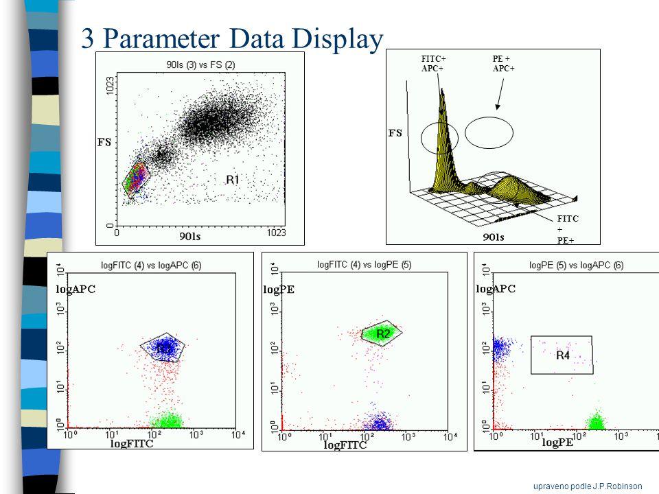 FITC + PE+ FITC+ APC+ PE + APC+ 3 Parameter Data Display upraveno podle J.P.Robinson
