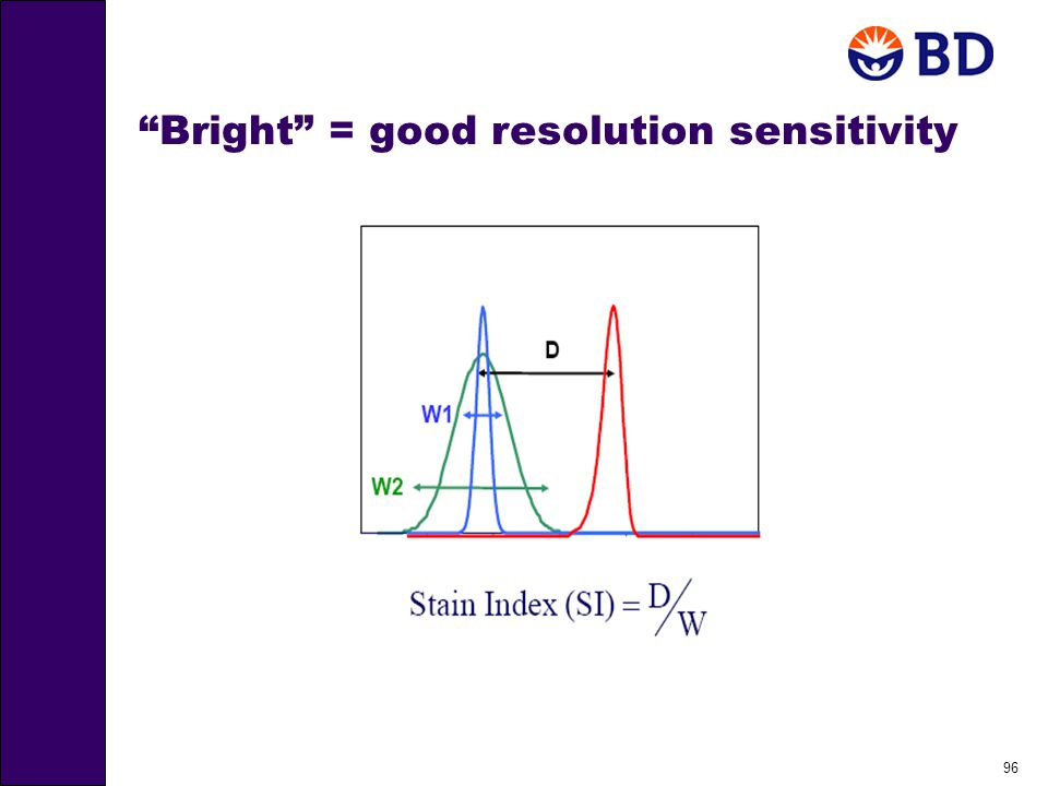 96 Bright = good resolution sensitivity