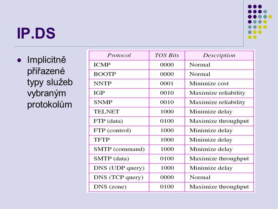 IP.DS Implicitně přiřazené typy služeb vybraným protokolům