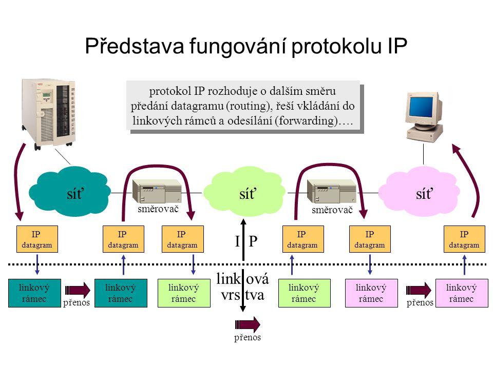 Představa fungování protokolu IP síť IP datagram IP datagram IP datagram IP datagram IP datagram linkový rámec IP datagram linkový rámec přenos protok
