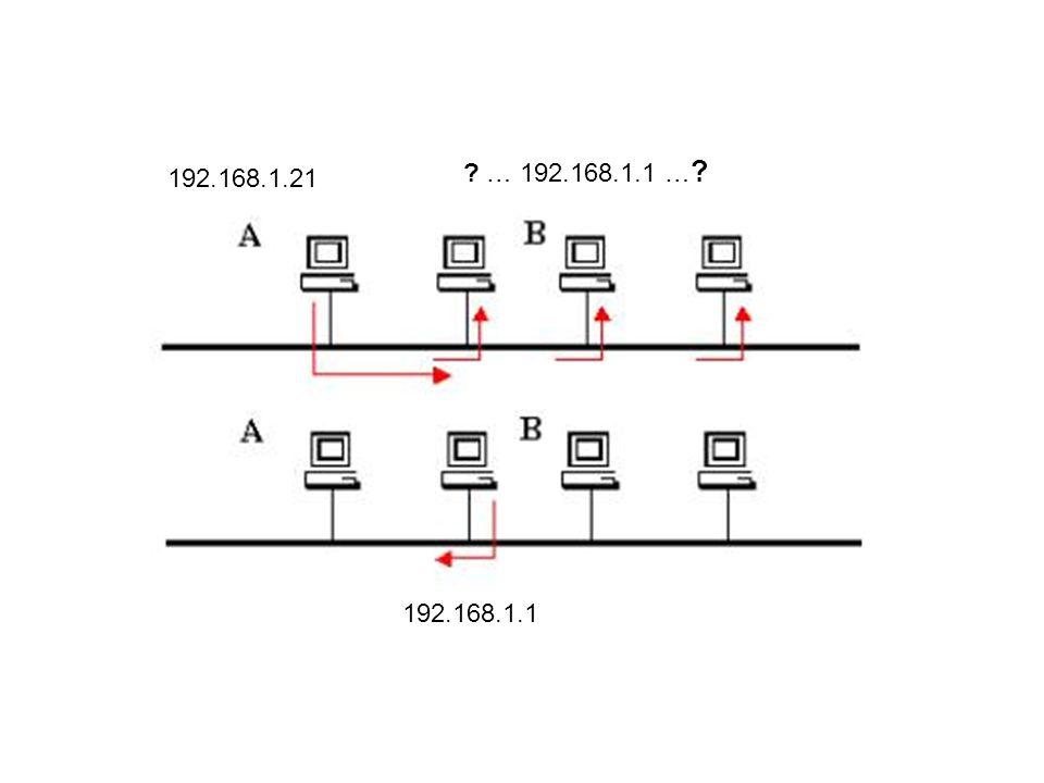 192.168.1.21 192.168.1.1 ? … 192.168.1.1 … ?