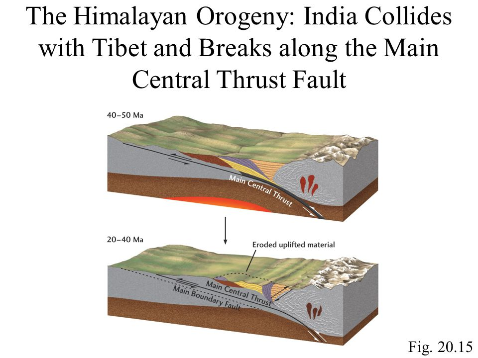 Fig. 20.15 The Himalayan Orogeny: India Collides with Tibet and Breaks along the Main Central Thrust Fault