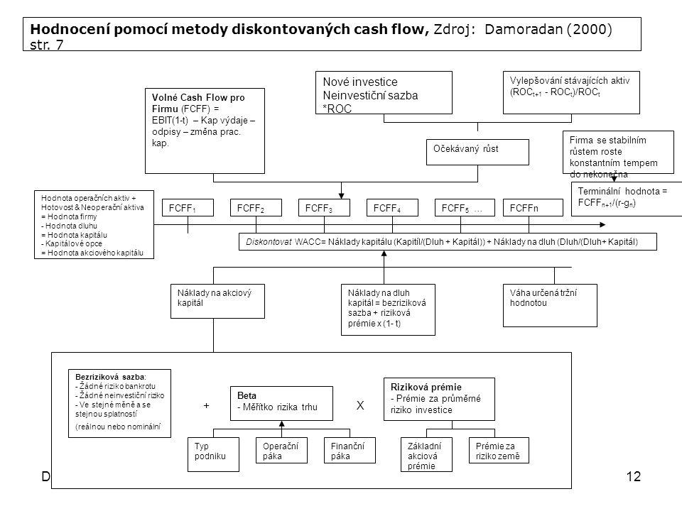 Dr Irena JindrichovskaOceňování podniku12 Náklady na akciový kapitál Volné Cash Flow pro Firmu (FCFF) = EBIT(1-t) – Kap výdaje – odpisy – změna prac.