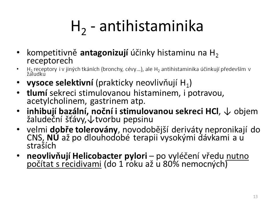 H 2 - antihistaminika kompetitivně antagonizují účinky histaminu na H 2 receptorech H 2 receptory i v jiných tkáních (bronchy, cévy…), ale H 2 antihis
