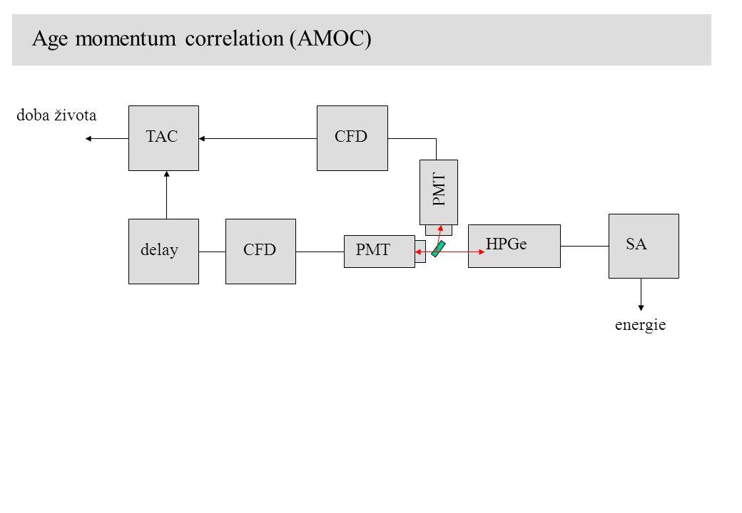 Age momentum correlation (AMOC) doba života energie PMT HPGe CFDdelay CFDTAC SA