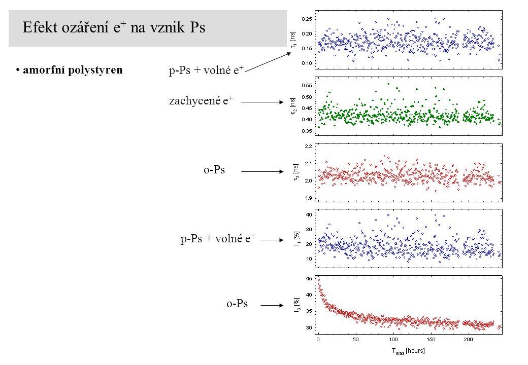 Efekt ozáření e + na vznik Ps amorfní polystyren p-Ps + volné e + zachycené e + o-Ps p-Ps + volné e + o-Ps