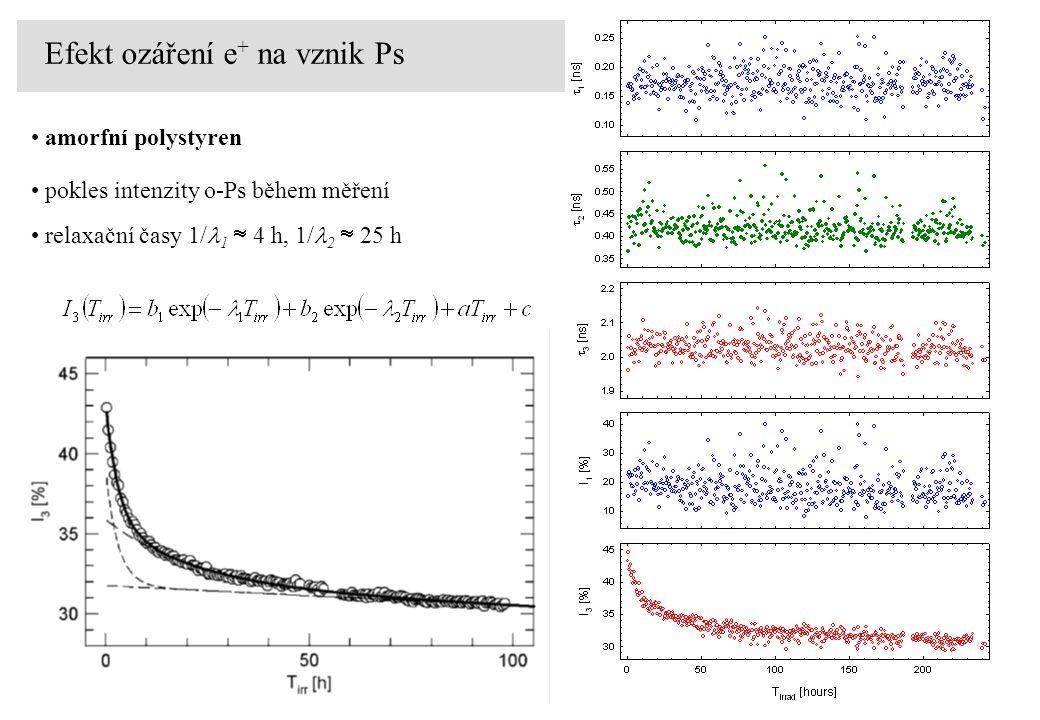 Efekt ozáření e + na vznik Ps amorfní polystyren pokles intenzity o-Ps během měření relaxační časy 1/ 1  4 h, 1/ 2  25 h