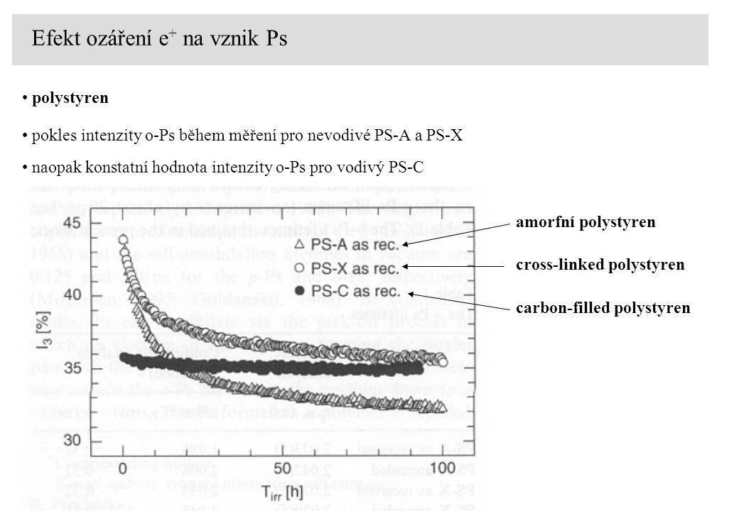 Efekt ozáření e + na vznik Ps pokles intenzity o-Ps během měření pro nevodivé PS-A a PS-X naopak konstatní hodnota intenzity o-Ps pro vodivý PS-C cros