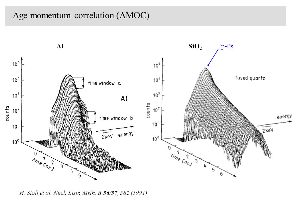 Age momentum correlation (AMOC) p-Ps o-Ps H. Stoll et al. Nucl. Instr. Meth. B 56/57, 582 (1991)