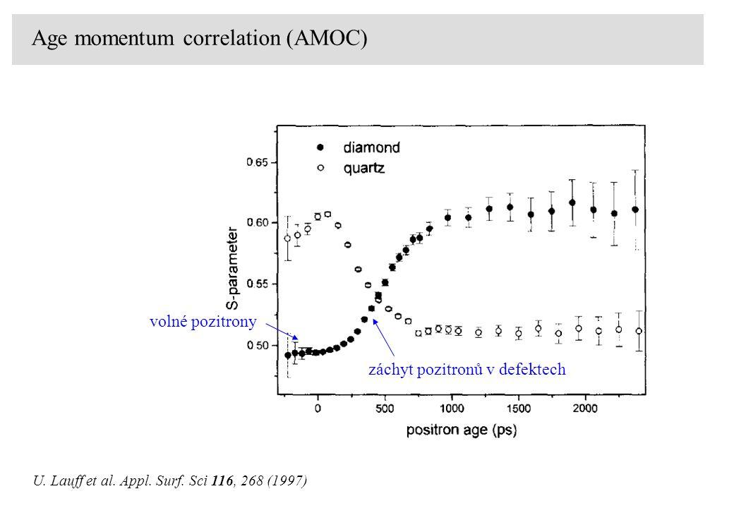 Age momentum correlation (AMOC) U. Lauff et al. Appl. Surf. Sci 116, 268 (1997) záchyt pozitronů v defektech volné pozitrony