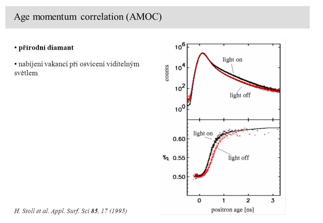 Age momentum correlation (AMOC) H. Stoll et al. Appl. Surf. Sci 85, 17 (1995) přírodní diamant nabíjení vakancí při osvícení viditelným světlem
