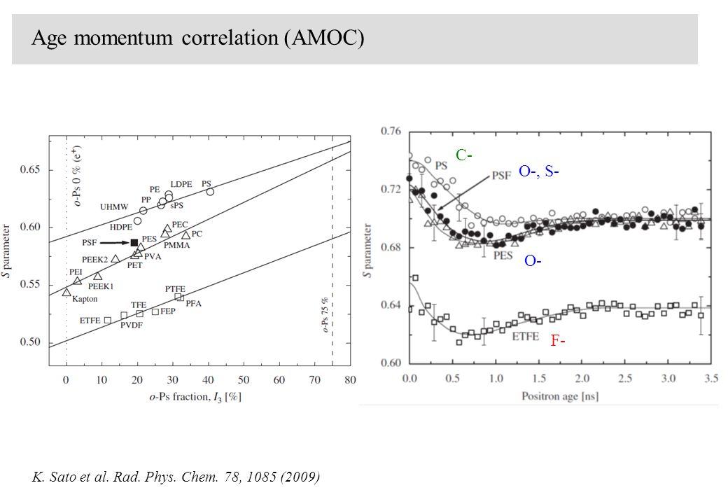 Age momentum correlation (AMOC) K. Sato et al. Rad. Phys. Chem. 78, 1085 (2009) O- O-, S- F- C-