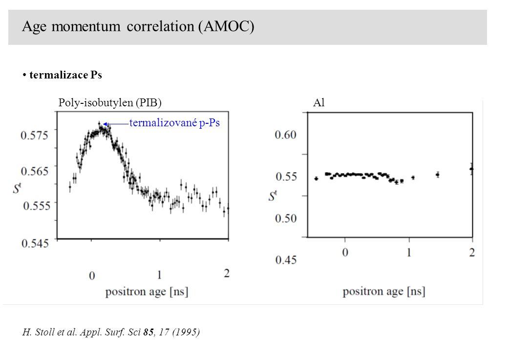 Age momentum correlation (AMOC) H. Stoll et al. Appl. Surf. Sci 85, 17 (1995) termalizace Ps Poly-isobutylen (PIB)Al termalizované p-Ps