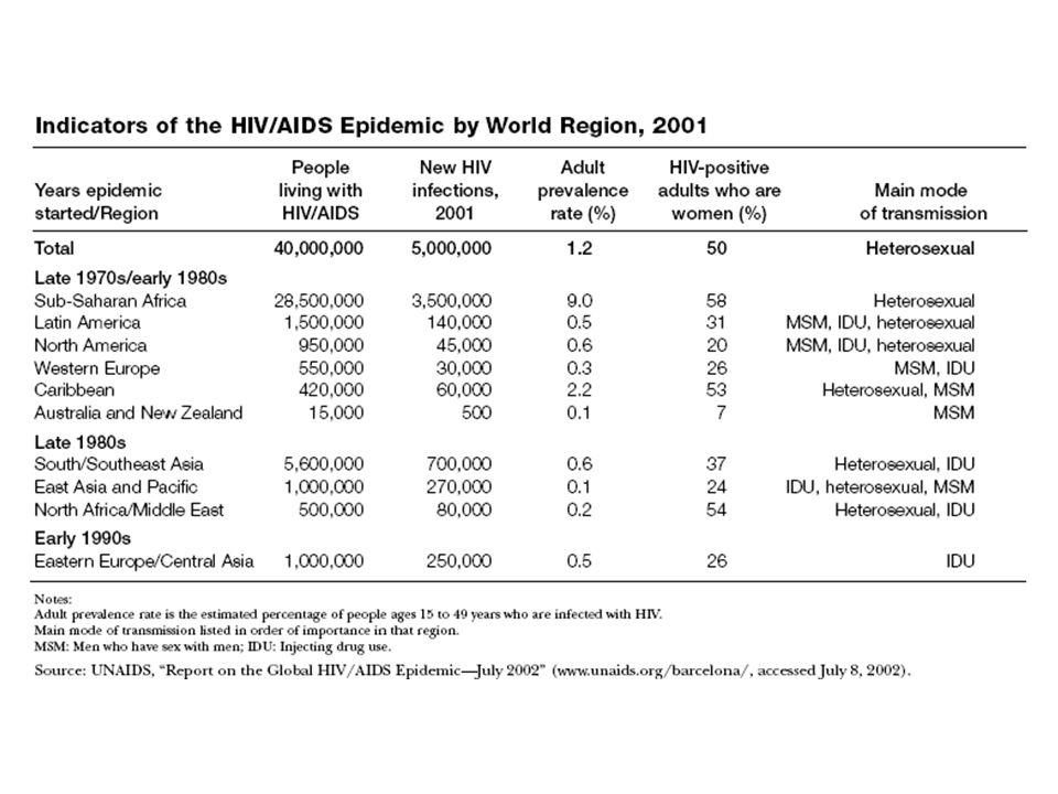 Median Age by Region, 1999-2050