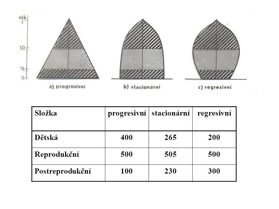 Složkaprogresivnístacionárníregresivní Dětská400265200 Reprodukční500505500 Postreprodukční100230300