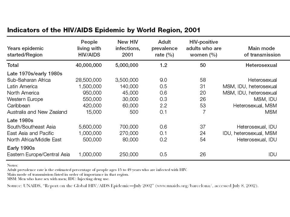 Prognóza OSN do roku 2300 The Population Division prepared five scenarios for long-range population proje ctions.