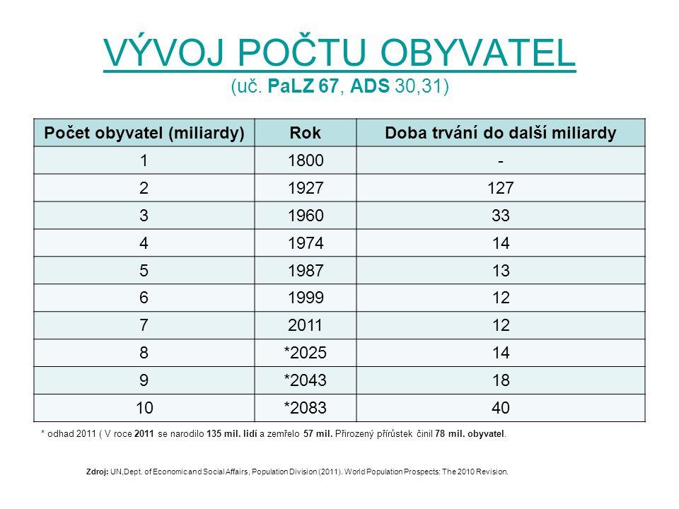 VÝVOJ POČTU OBYVATEL VÝVOJ POČTU OBYVATEL (uč. PaLZ 67, ADS 30,31) Počet obyvatel (miliardy)RokDoba trvání do další miliardy 11800- 21927127 3196033 4
