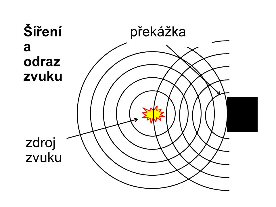 Šíření a odraz zvuku zdroj zvuku překážka