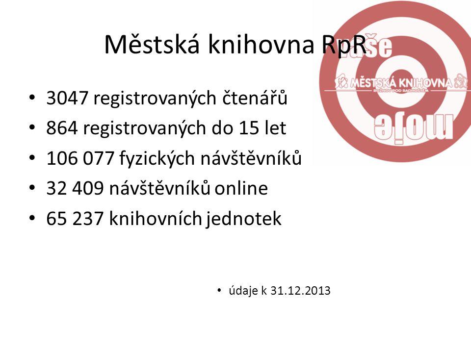Městská knihovna RpR 3047 registrovaných čtenářů 864 registrovaných do 15 let 106 077 fyzických návštěvníků 32 409 návštěvníků online 65 237 knihovníc