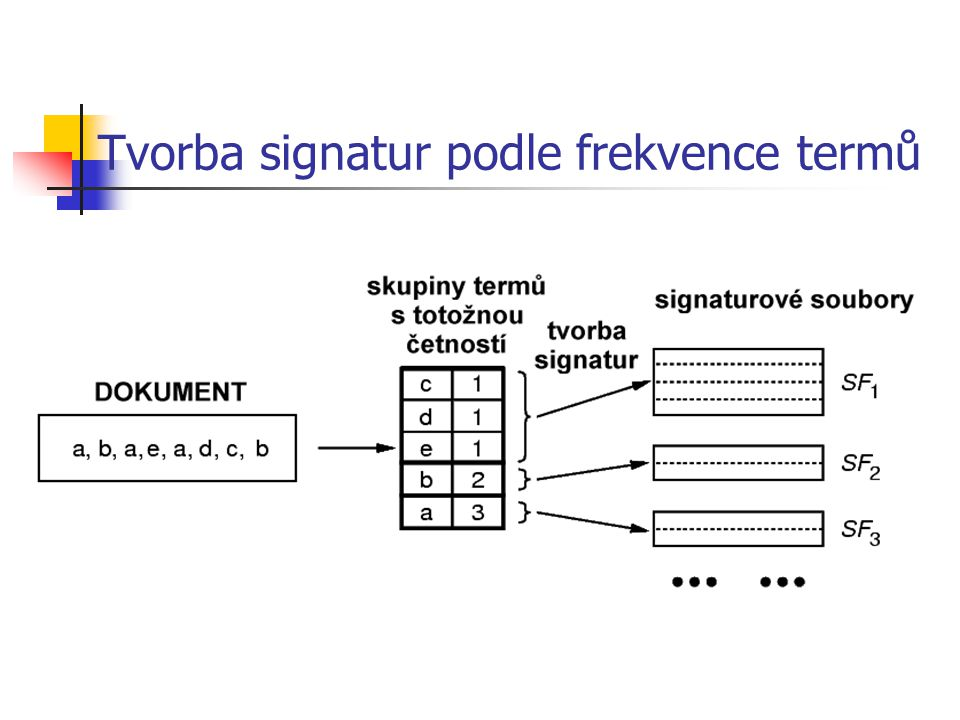 Tvorba signatur podle frekvence termů