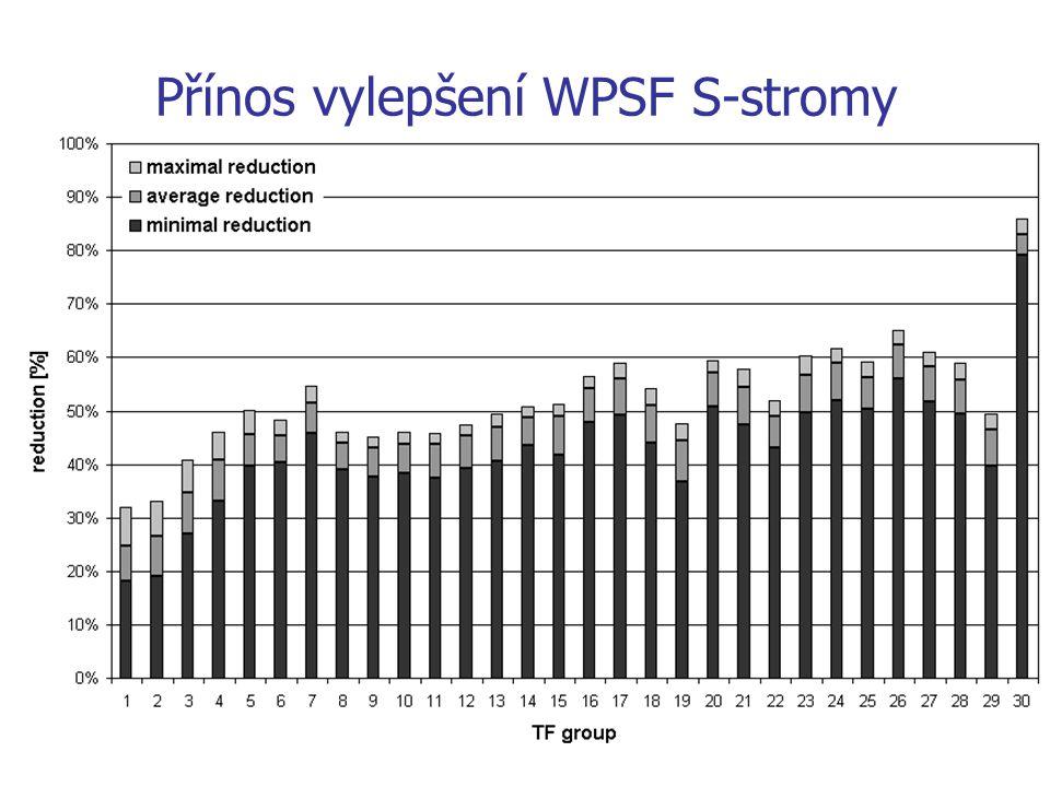 Přínos vylepšení WPSF S-stromy