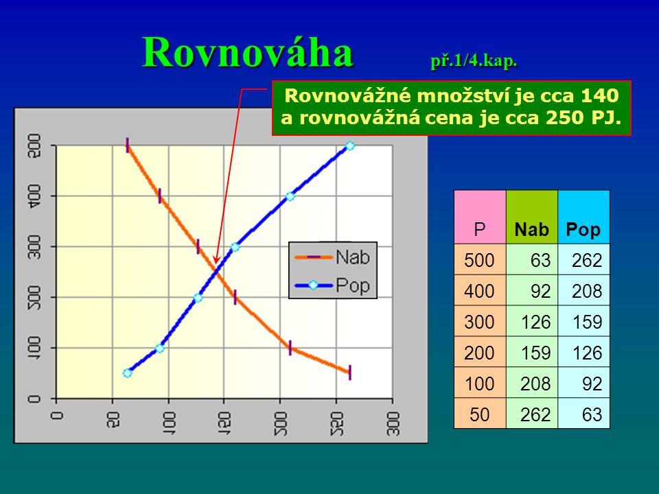 Rovnováha př.1/4.kap.