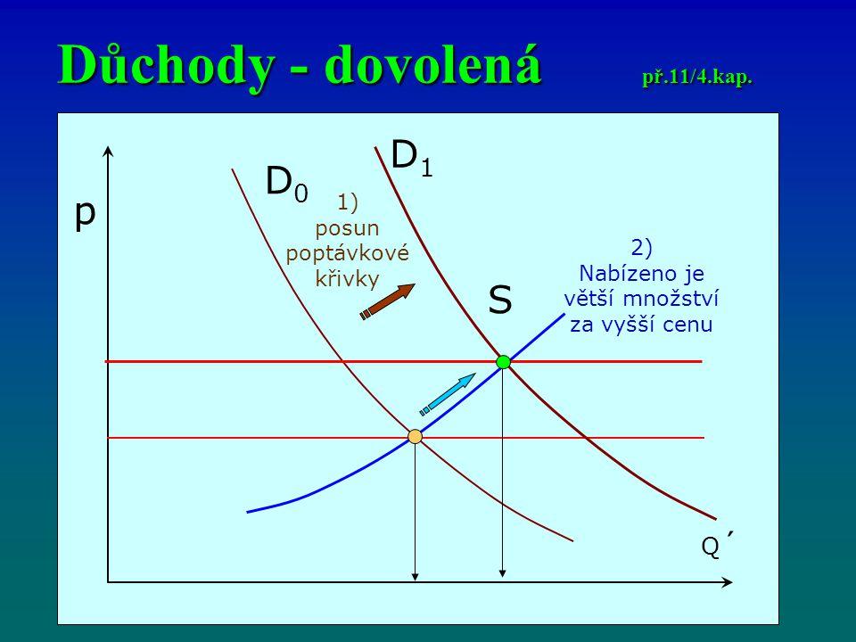 p Q´Q´ D0D0 S D1D1 1) posun poptávkové křivky 2) Nabízeno je větší množství za vyšší cenu