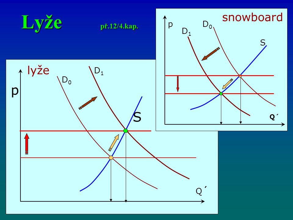 Lyže př.12/4.kap. p Q´Q´ S p Q´ S snowboard D1D1 D0D0 lyže D0D0 D1D1