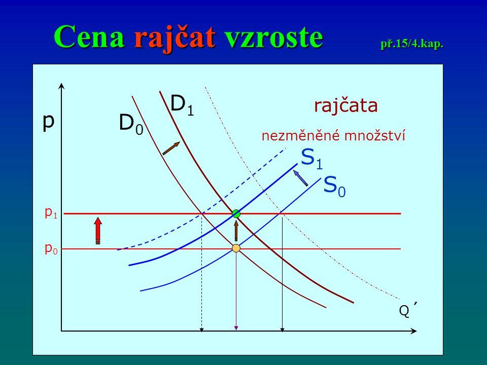 Cena rajčat vzroste př.15/4.kap. p Q´Q´ D0D0 S1S1 D1D1 rajčata nezměněné množství S0S0 p0p0 p1p1