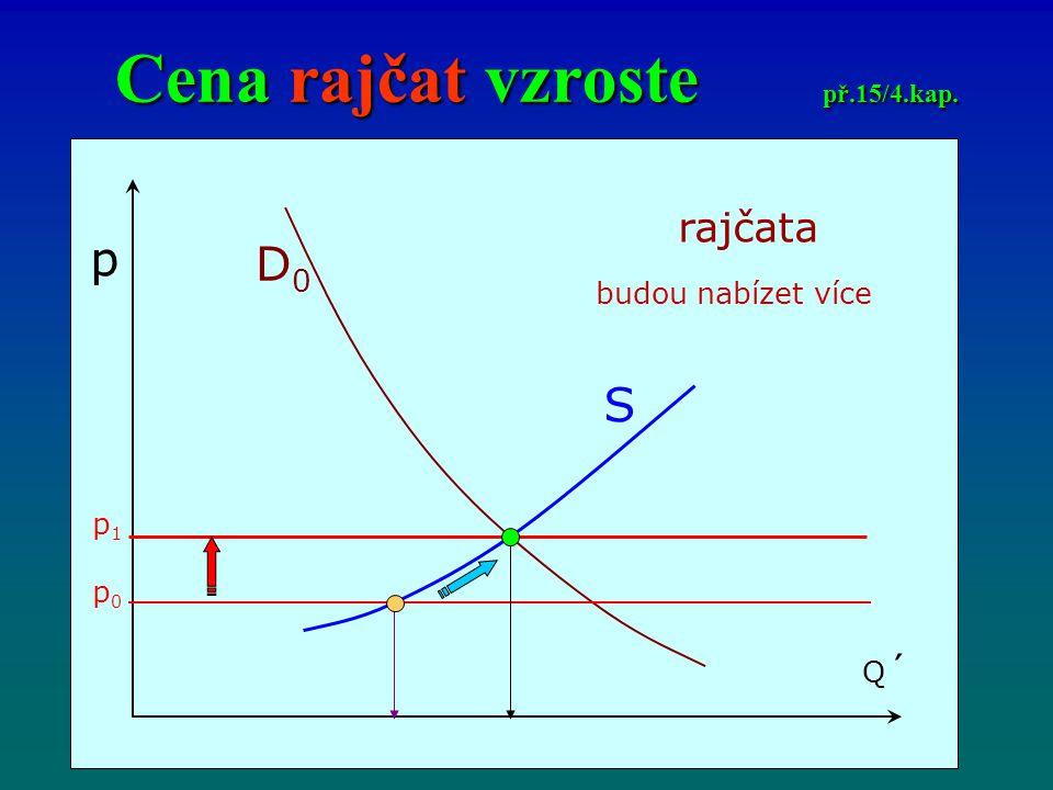 Cena rajčat vzroste př.15/4.kap. p Q´Q´ D0D0 S rajčata budou nabízet více p0p0 p1p1