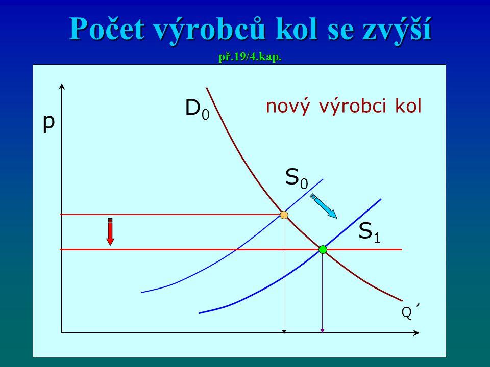 Počet výrobců kol se zvýší př.19/4.kap. p Q´Q´ D0D0 nový výrobci kol S1S1 S0S0