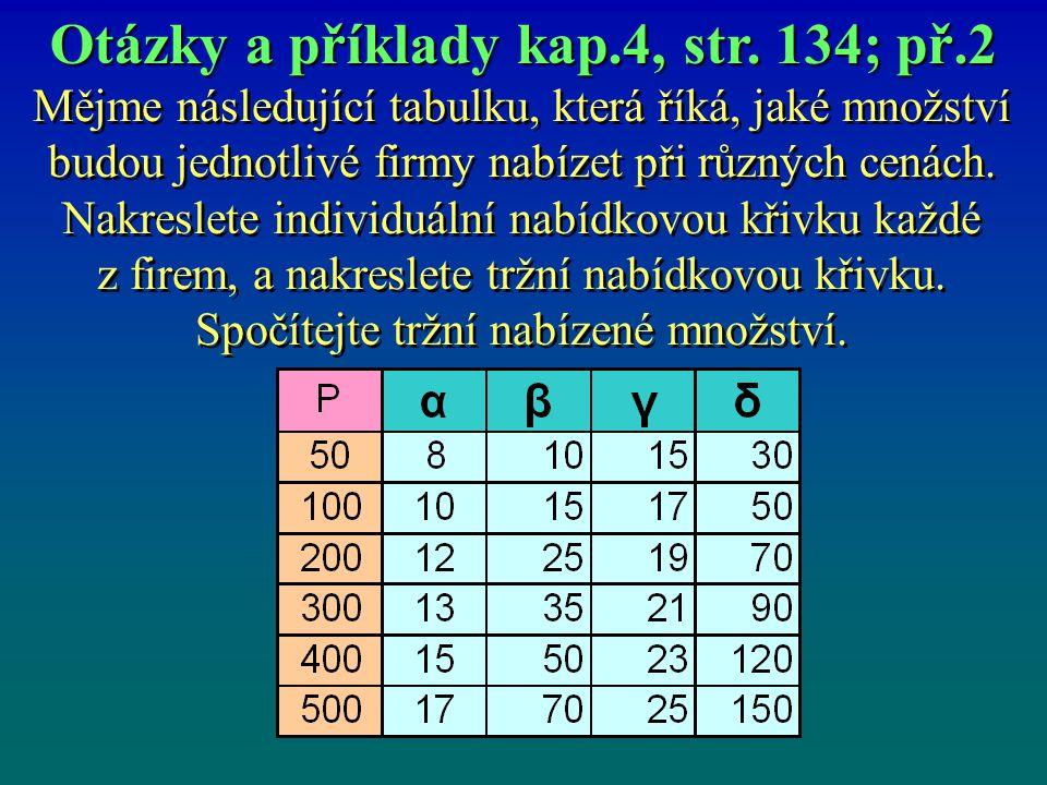 Mějme následující tabulku, která říká, jaké množství budou jednotlivé firmy nabízet při různých cenách.