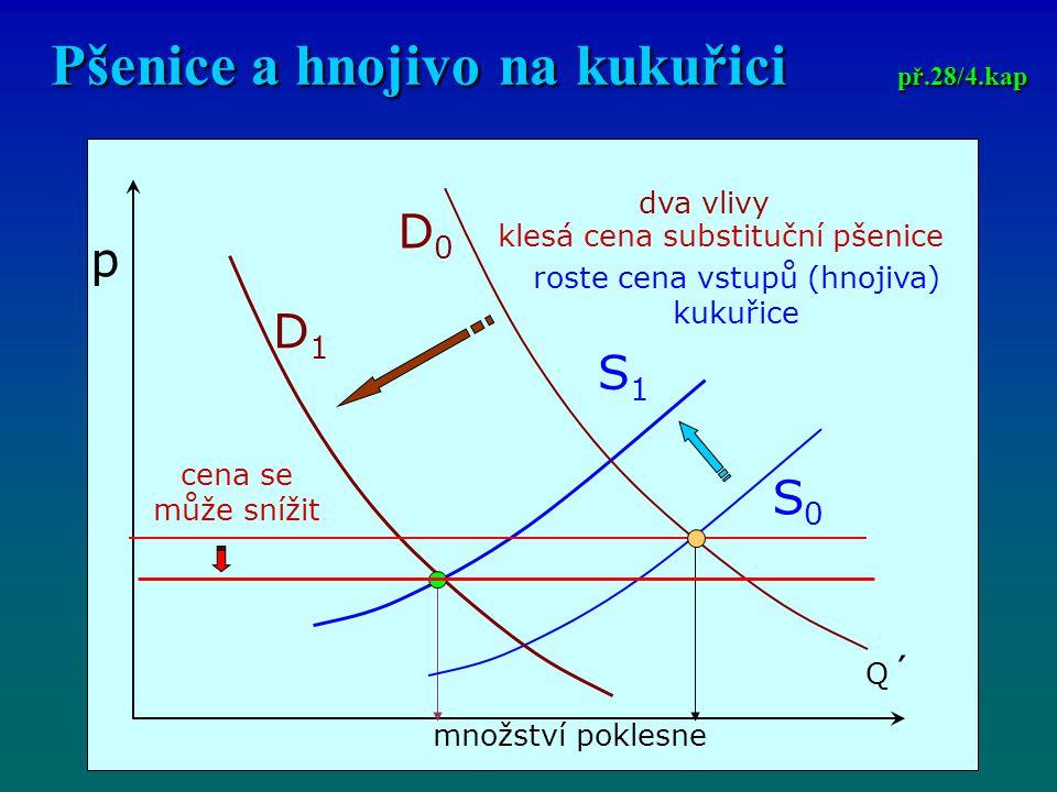 Pšenice a hnojivo na kukuřici př.28/4.kap p Q´Q´ dva vlivy klesá cena substituční pšenice roste cena vstupů (hnojiva) kukuřice D1D1 D0D0 S0S0 S1S1 cena se může snížit množství poklesne