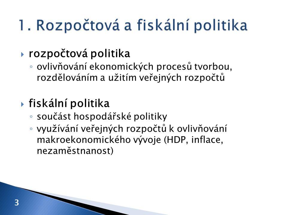  rozpočtová politika ◦ ovlivňování ekonomických procesů tvorbou, rozdělováním a užitím veřejných rozpočtů  fiskální politika ◦ součást hospodářské politiky ◦ využívání veřejných rozpočtů k ovlivňování makroekonomického vývoje (HDP, inflace, nezaměstnanost) 3