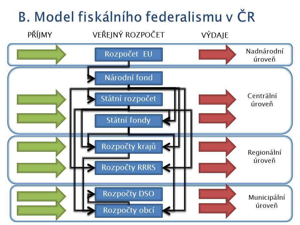 Rozpočet EU Národní fond Státní rozpočet Rozpočty krajů Rozpočty obcí Rozpočty RRRS Státní fondy Nadnárodní úroveň Centrální úroveň Regionální úroveň Municipální úroveň PŘÍJMY VÝDAJE VEŘEJNÝ ROZPOČET Rozpočty DSO