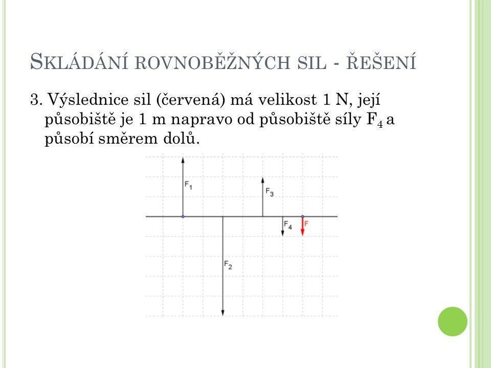 S KLÁDÁNÍ ROVNOBĚŽNÝCH SIL - ŘEŠENÍ 3. Výslednice sil (červená) má velikost 1 N, její působiště je 1 m napravo od působiště síly F 4 a působí směrem d