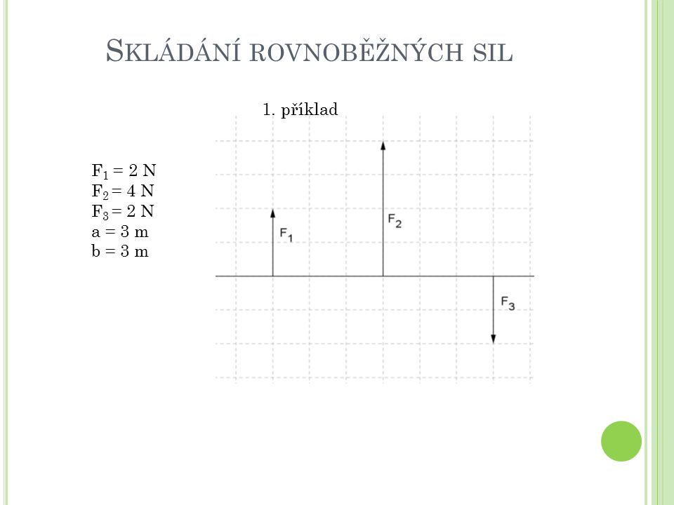 S KLÁDÁNÍ ROVNOBĚŽNÝCH SIL 2. příklad F 1 = 5 N F 2 = 2 N F 3 = 3 N a = 3 m b = 1 m