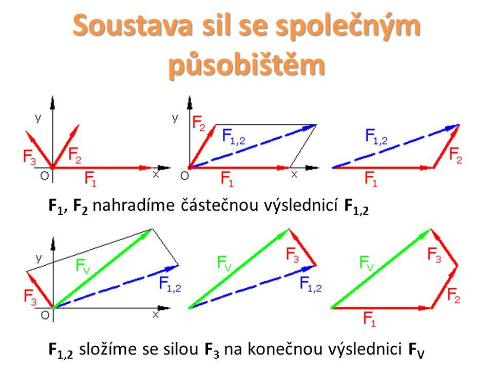 Soustava sil se společným působištěm F 1, F 2 nahradíme částečnou výslednicí F 1,2 F 1,2 složíme se silou F 3 na konečnou výslednici F V