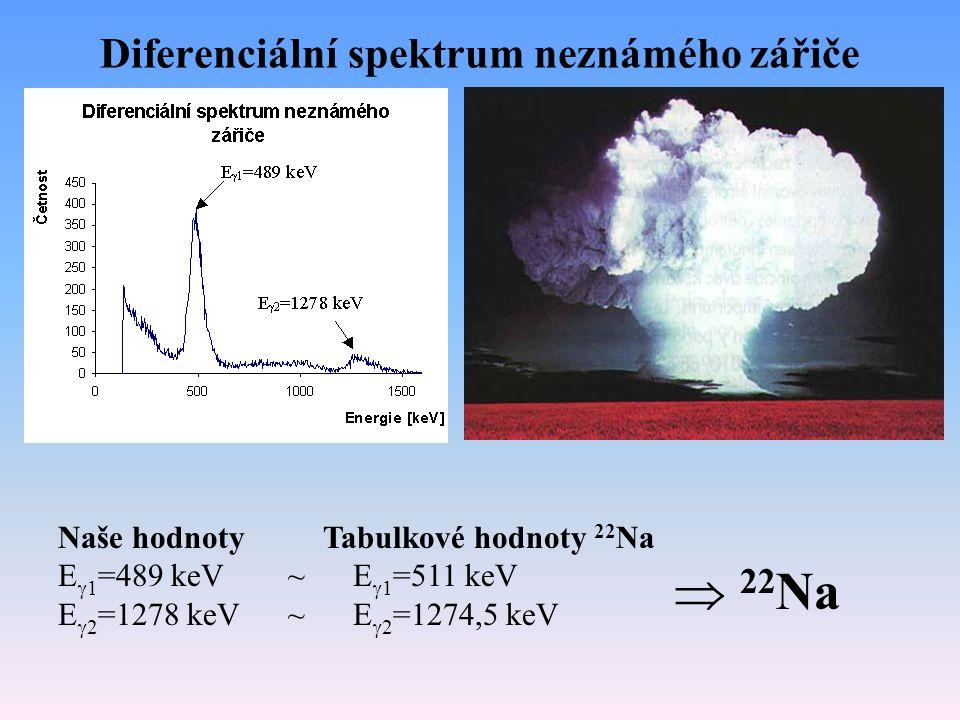 Diferenciální spektrum neznámého zářiče Naše hodnoty Tabulkové hodnoty 22 Na E  1 =489 keV ~ E  1 =511 keV E  2 =1278 keV ~ E  2 =1274,5 keV  22 Na