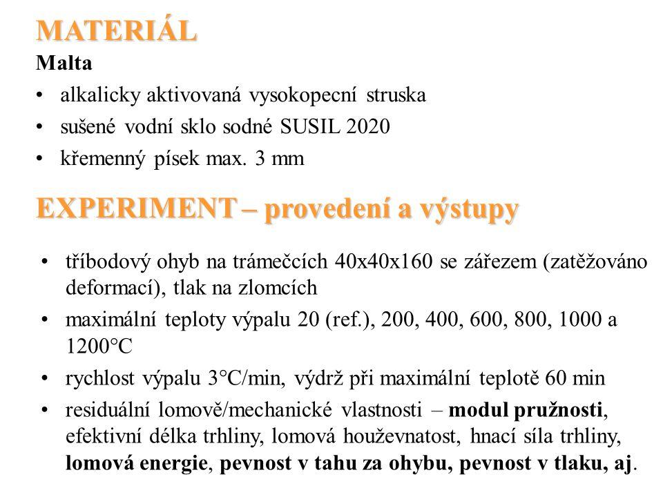 MATERIÁL EXPERIMENT – provedení a výstupy Malta alkalicky aktivovaná vysokopecní struska sušené vodní sklo sodné SUSIL 2020 křemenný písek max. 3 mm t
