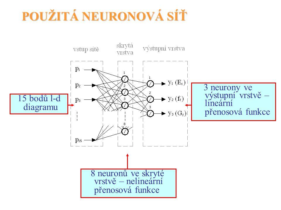 POUŽITÁ NEURONOVÁ SÍŤ 15 bodů l-d diagramu 8 neuronů ve skryté vrstvě – nelineární přenosová funkce 3 neurony ve výstupní vrstvě – lineární přenosová